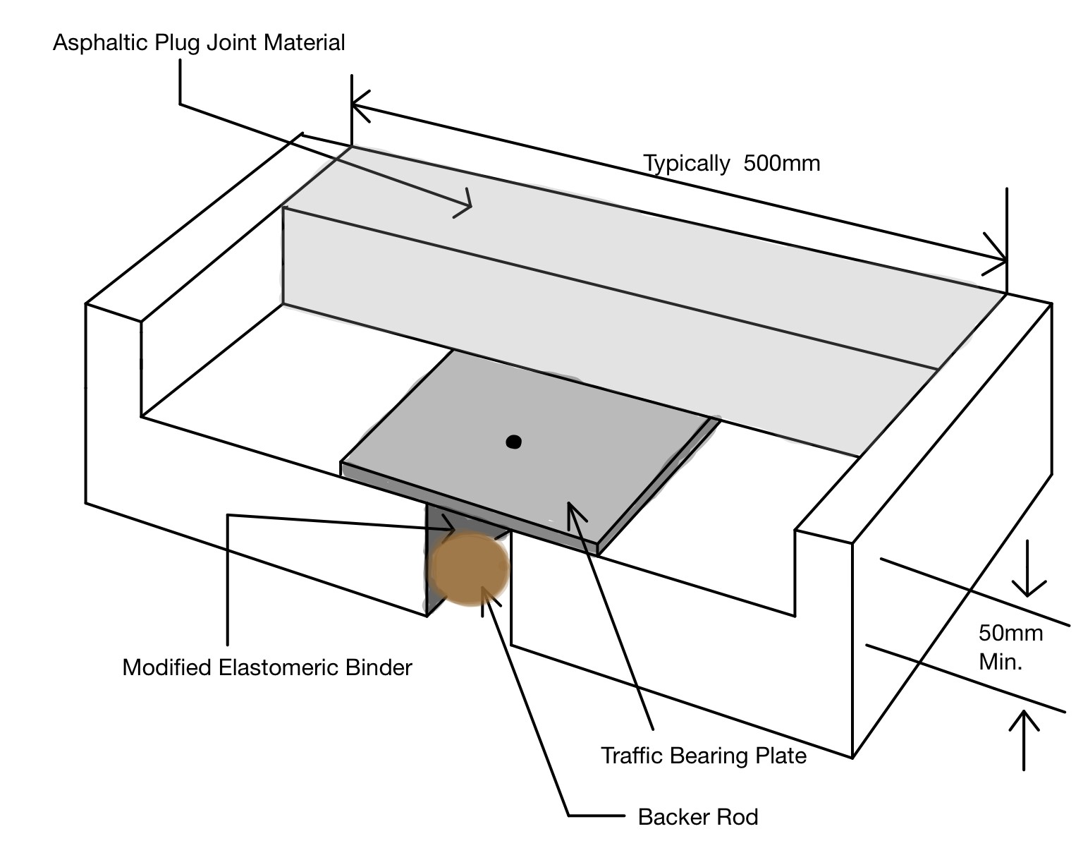 Asphaltic Plug Joints (APJ)