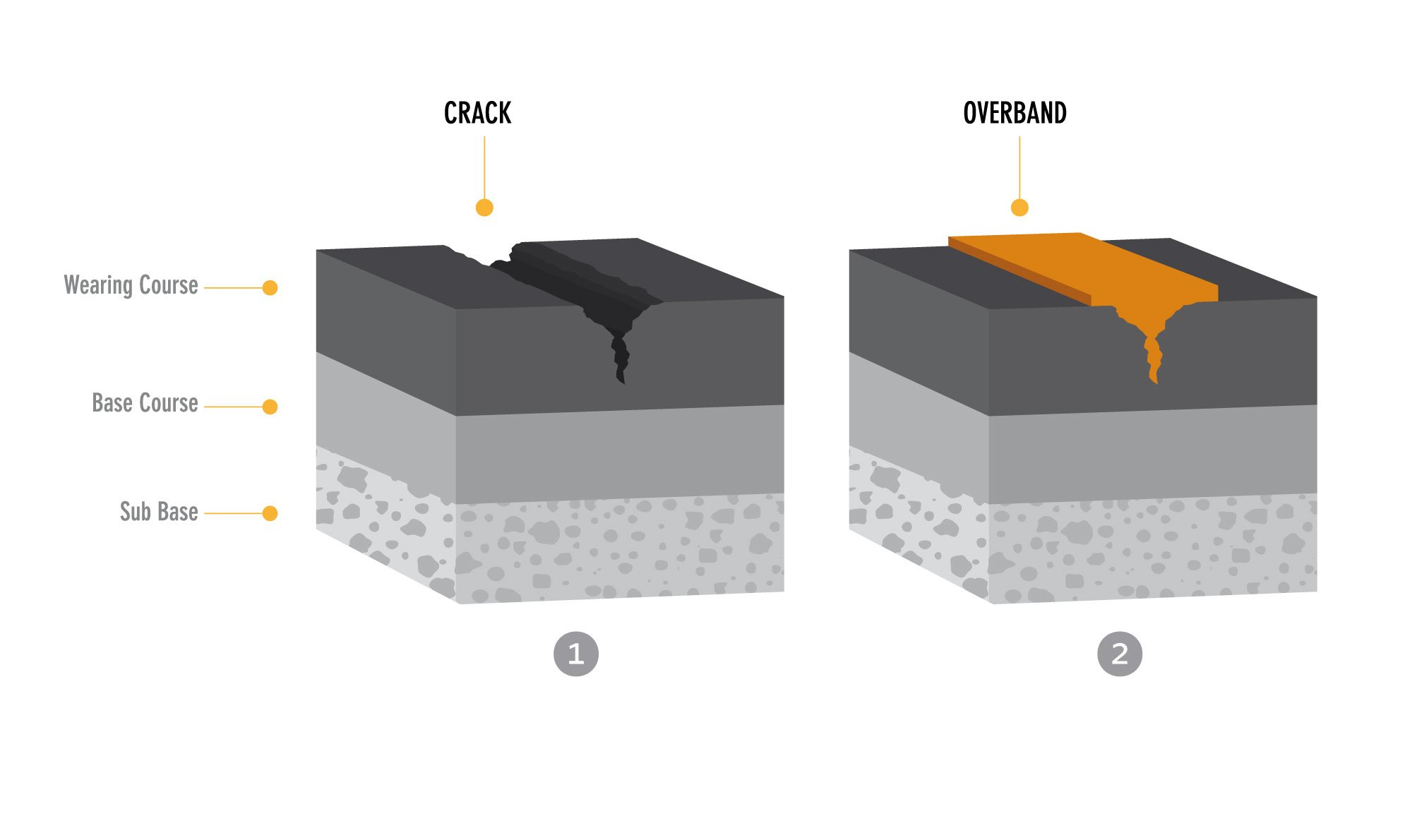 Overband- Crack & Joint Repairs